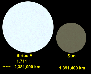 1280px-Sirius_A-Sun_comparison2